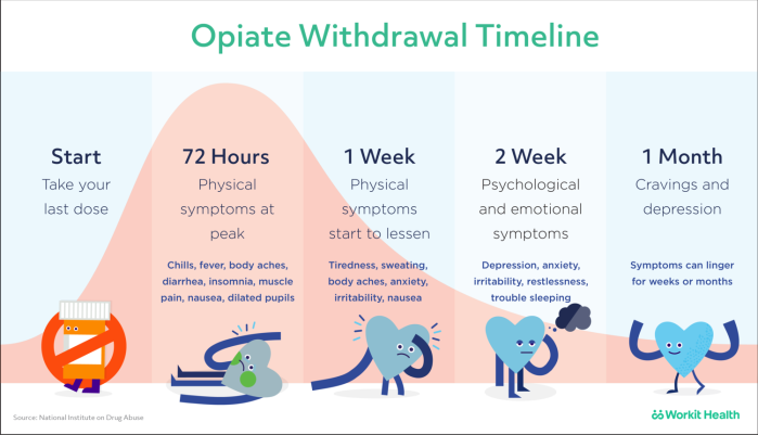 workit-suboxone_withdrawal_timeline